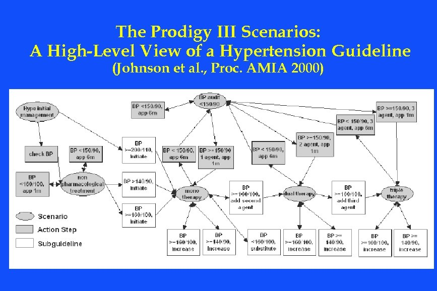 The Prodigy III Scenarios: A High-Level View of a Hypertension Guideline (Johnson et al.