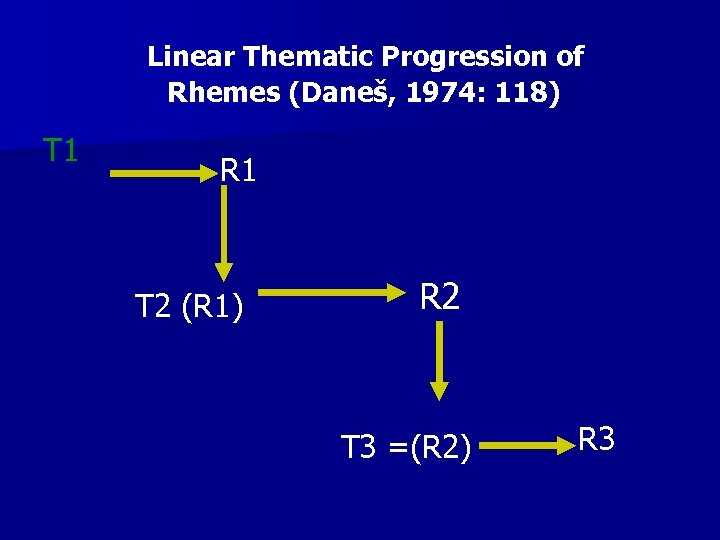 Linear Thematic Progression of Rhemes (Daneš, 1974: 118) T 1 R 1 T 2