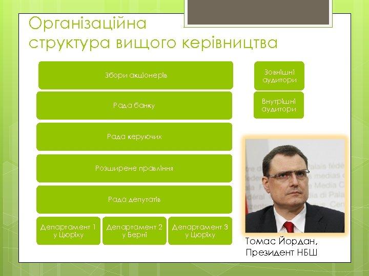 Організаційна структура вищого керівництва Збори акціонерів Зовнішні аудитори Рада банку Внутрішні аудитори Рада керуючих