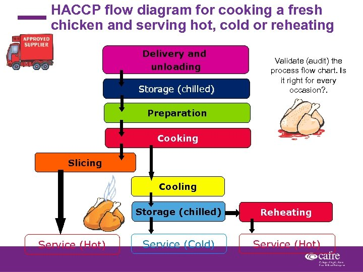 HACCP flow diagram for cooking a fresh chicken and serving hot, cold or reheating