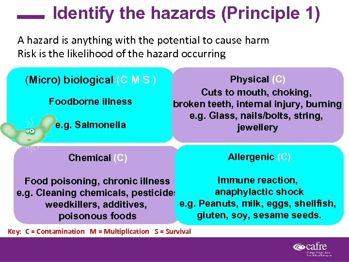 Identify the hazards (Principle 1) A hazard is anything with the potential to cause