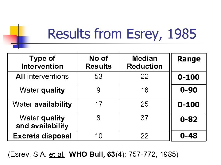Results from Esrey, 1985 Type of Intervention All interventions No of Results 53 Median