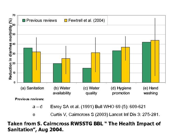 Previous reviews: a–d Esrey SA et al. (1991) Bull WHO 69 (5): 609 -621