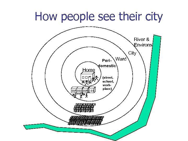 How people see their city River & Environs City Home Peri- Ward domestic (street,