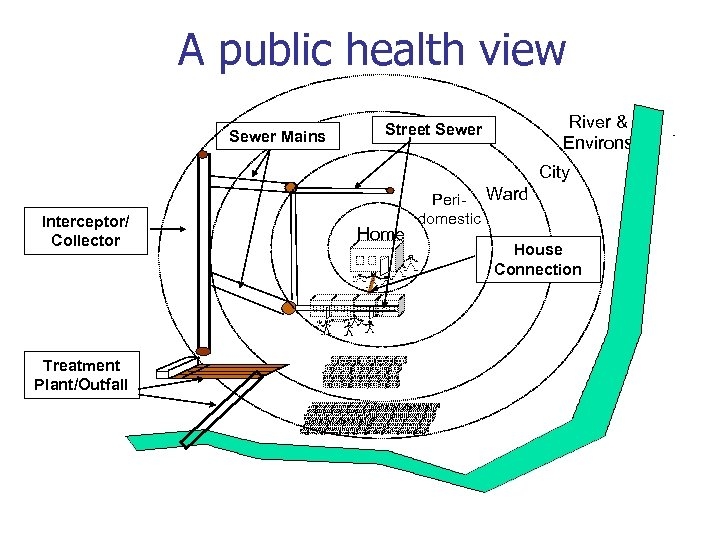 A public health view Sewer Mains River & Environs Street Sewer City Interceptor/ Collector