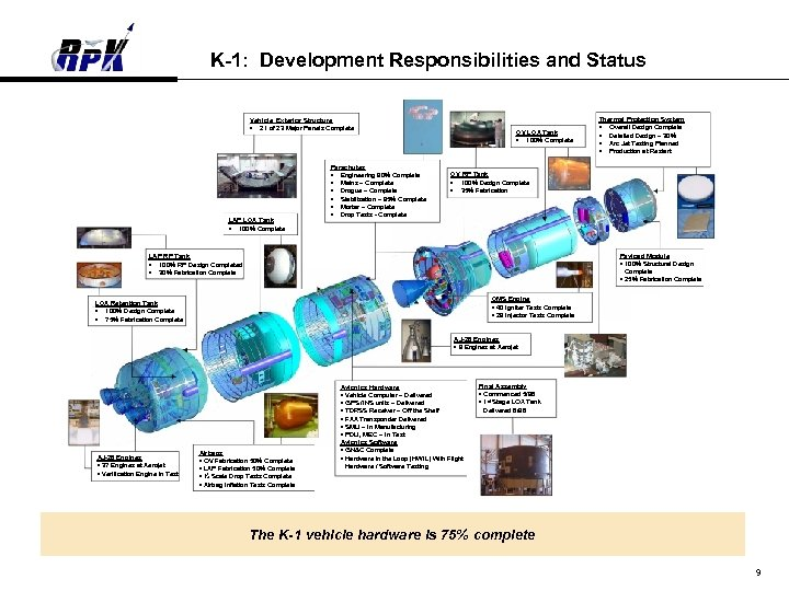 K-1: Development Responsibilities and Status Vehicle Exterior Structure • 21 of 23 Major Panels