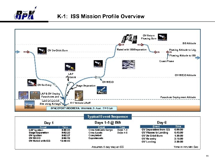 K-1: ISS Mission Profile Overview OV Return Phasing Burn ISS Altitude Mated with ISS/Separation