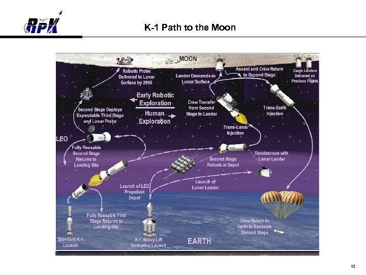 K-1 Path to the Moon 13
