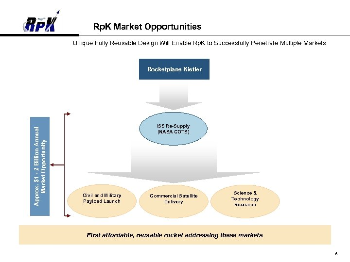 Rp. K Market Opportunities Unique Fully Reusable Design Will Enable Rp. K to Successfully