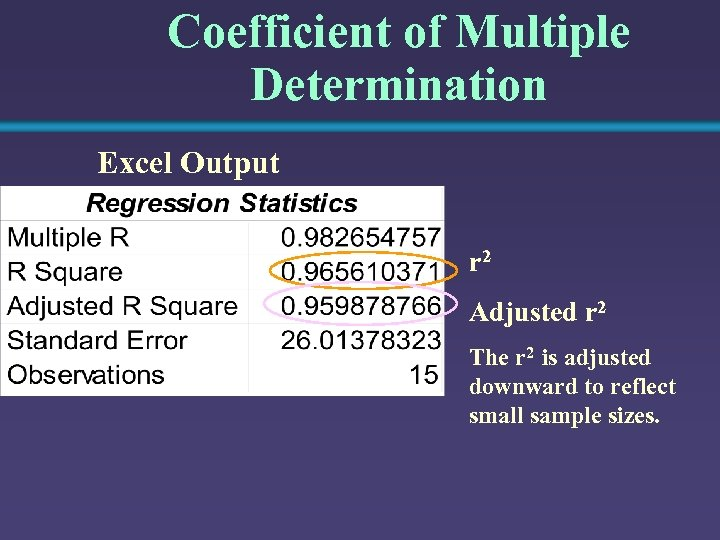 Coefficient of Multiple Determination Excel Output r 2 Adjusted r 2 The r 2