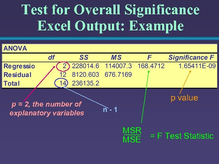 Test for Overall Significance Excel Output: Example p = 2, the number of explanatory