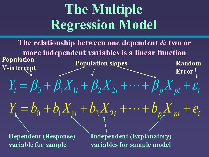 The Multiple Regression Model The relationship between one dependent & two or more independent