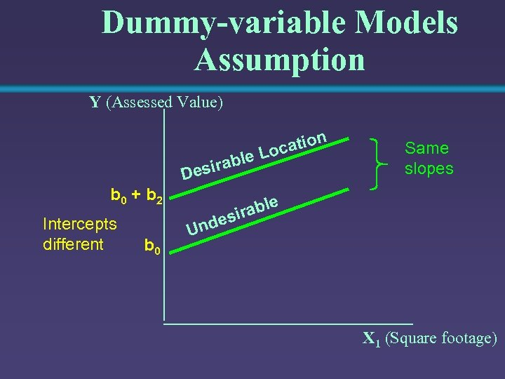Dummy-variable Models Assumption Y (Assessed Value) n e irabl Des b 0 + b