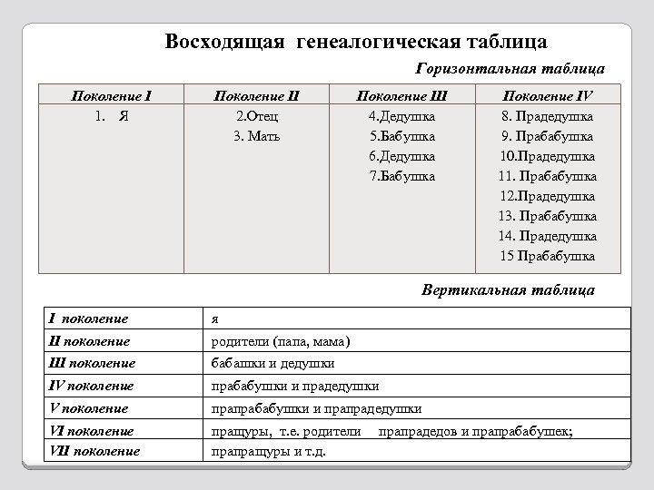 Восходящая генеалогическая таблица Горизонтальная таблица Поколение I 1. Я Поколение II 2. Отец 3.
