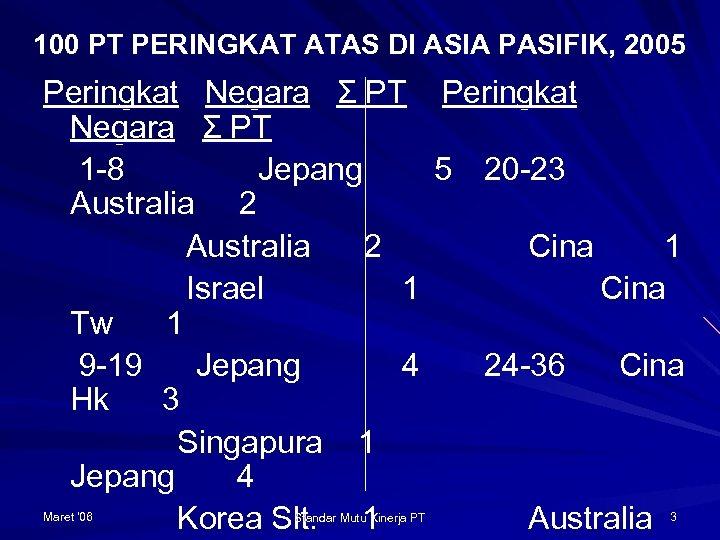 100 PT PERINGKAT ATAS DI ASIA PASIFIK, 2005 Peringkat Negara Σ PT 1 -8