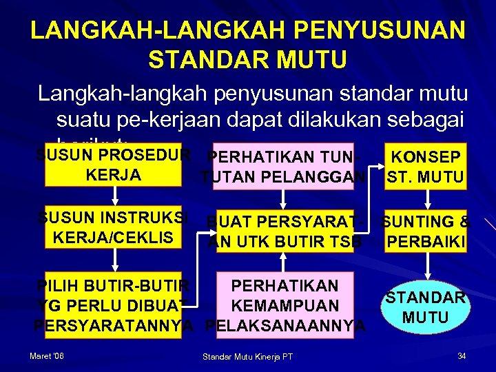 LANGKAH-LANGKAH PENYUSUNAN STANDAR MUTU Langkah-langkah penyusunan standar mutu suatu pe-kerjaan dapat dilakukan sebagai berikut: