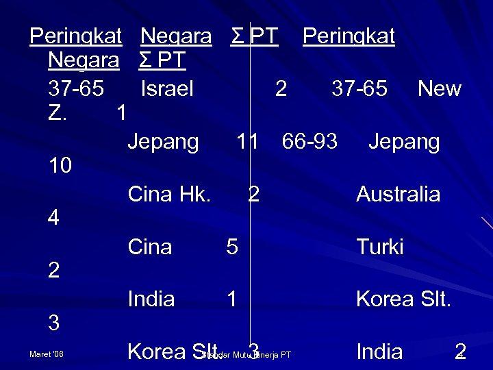 Peringkat Negara Σ PT 37 -65 Israel 2 37 -65 New Z. 1 Jepang
