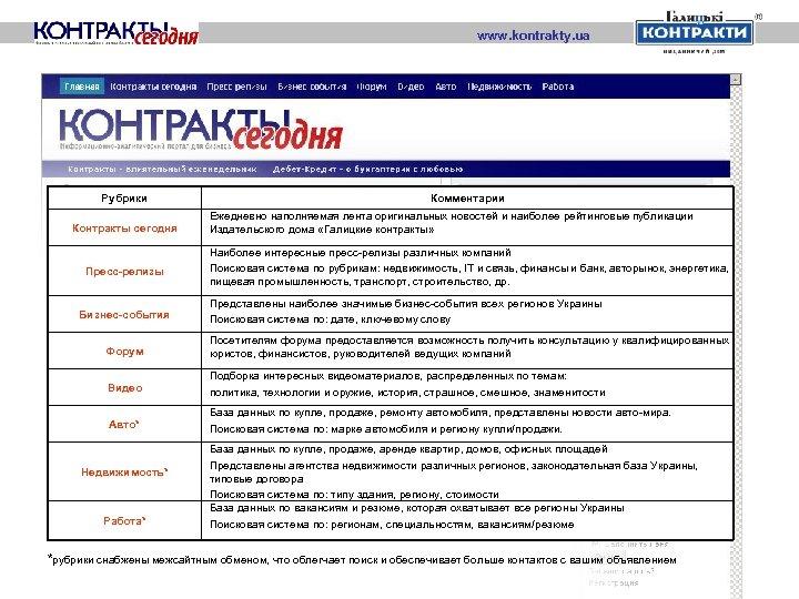 www. kontrakty. ua Рубрики Контракты сегодня Пресс-релизы Бизнес-события Комментарии Ежедневно наполняемая лента оригинальных новостей
