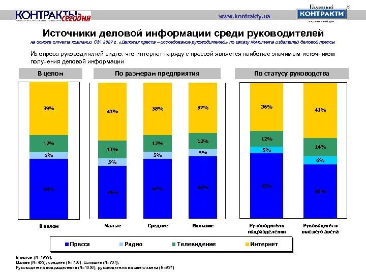 www. kontrakty. ua Источники деловой информации среди руководителей на основе отчета компании Gf. K