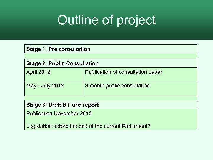 Outline of project Stage 1: Pre consultation Stage 2: Public Consultation April 2012 Publication