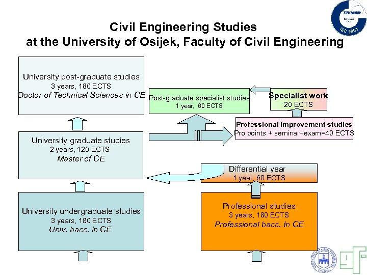 Civil Engineering Studies at the University of Osijek, Faculty of Civil Engineering University post-graduate