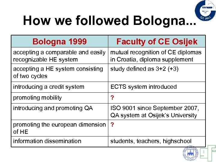 How we followed Bologna. . . Bologna 1999 Faculty of CE Osijek accepting a