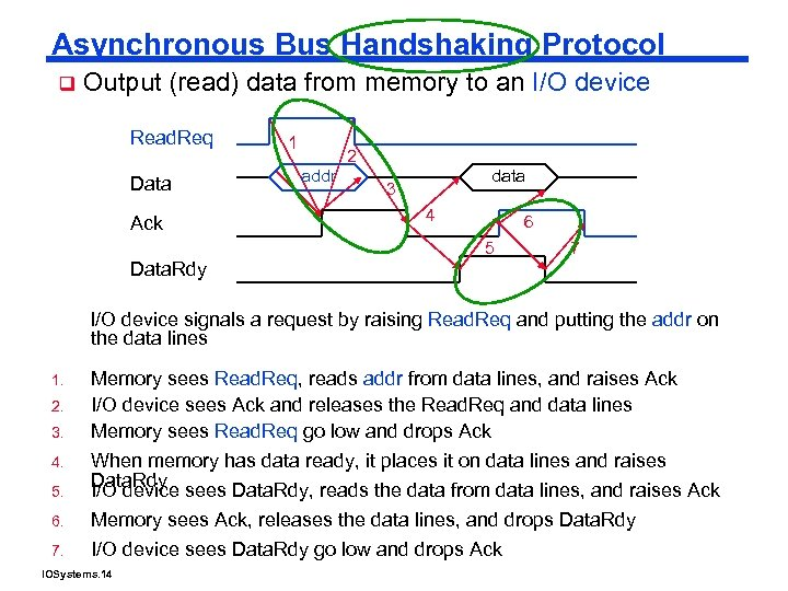 Asynchronous Bus Handshaking Protocol q Output (read) data from memory to an I/O device