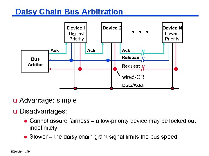 Daisy Chain Bus Arbitration Device 1 Highest Priority Ack Bus Arbiter Device N Lowest