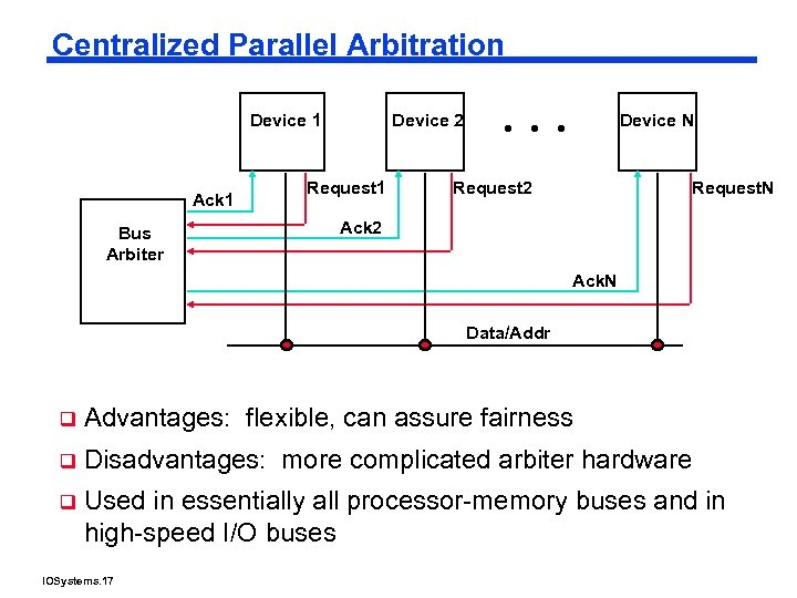 Centralized Parallel Arbitration Device 1 Ack 1 Bus Arbiter Device 2 Request 1 Device