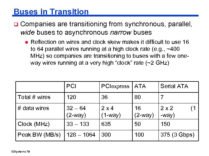 Buses in Transition q Companies are transitioning from synchronous, parallel, wide buses to asynchronous