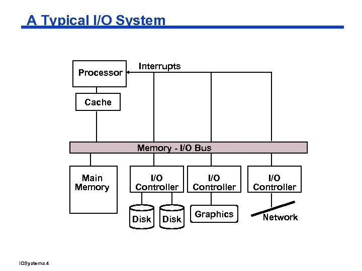 A Typical I/O System Processor Interrupts Cache Memory - I/O Bus Main Memory I/O