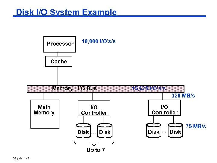 Disk I/O System Example Processor 10, 000 I/O's/s Cache Memory - I/O Bus 15,