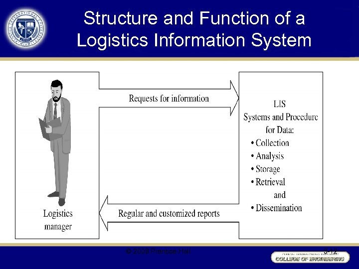 Structure and Function of a Logistics Information System © 2008 Prentice Hall 3 -12