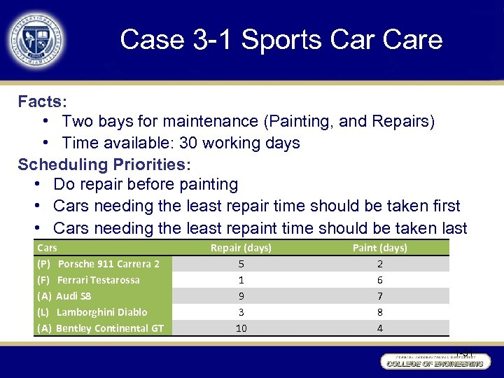 Case 3 -1 Sports Care Facts: • Two bays for maintenance (Painting, and Repairs)