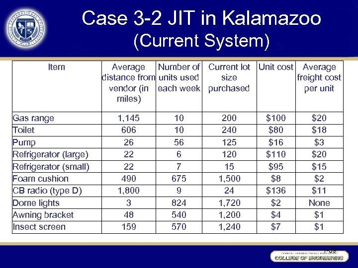 Case 3 -2 JIT in Kalamazoo (Current System) Item Gas range Toilet Pump Refrigerator