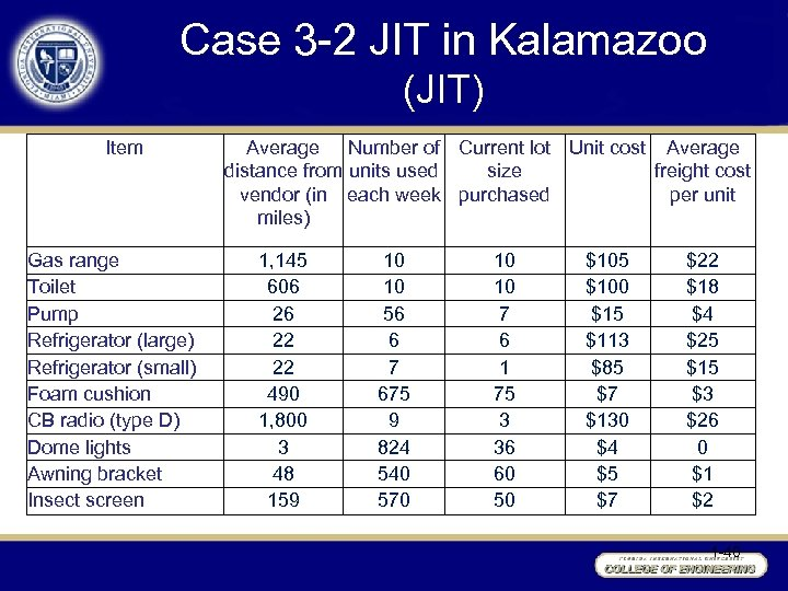 Case 3 -2 JIT in Kalamazoo (JIT) Item Gas range Toilet Pump Refrigerator (large)