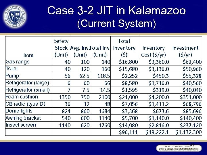 Case 3 -2 JIT in Kalamazoo (Current System) Safety Total Stock Avg. Inv. Total