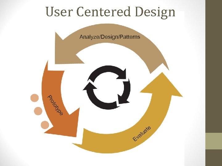 User Centered Design Analyze/Design/Patterns e typ oto Pr e E t ua l va