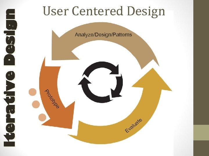 Analyze/Design/Patterns e typ oto Pr Iterative Design User Centered Design e E t ua