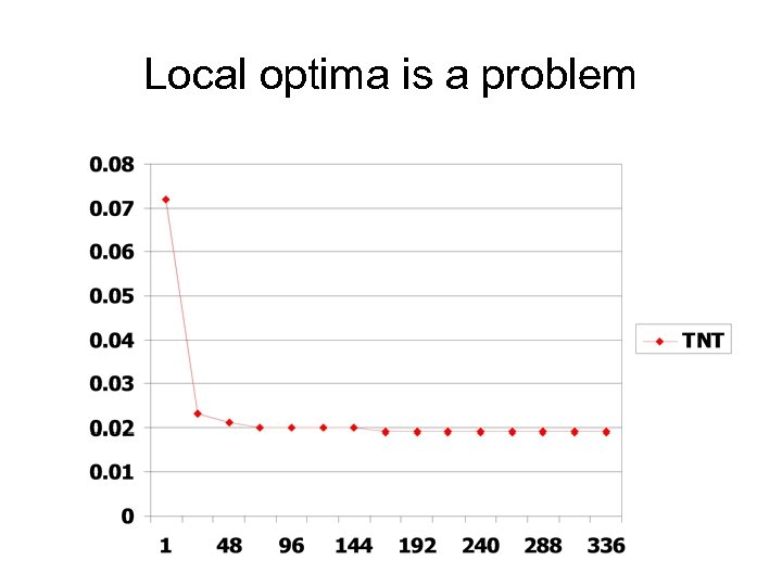 Local optima is a problem