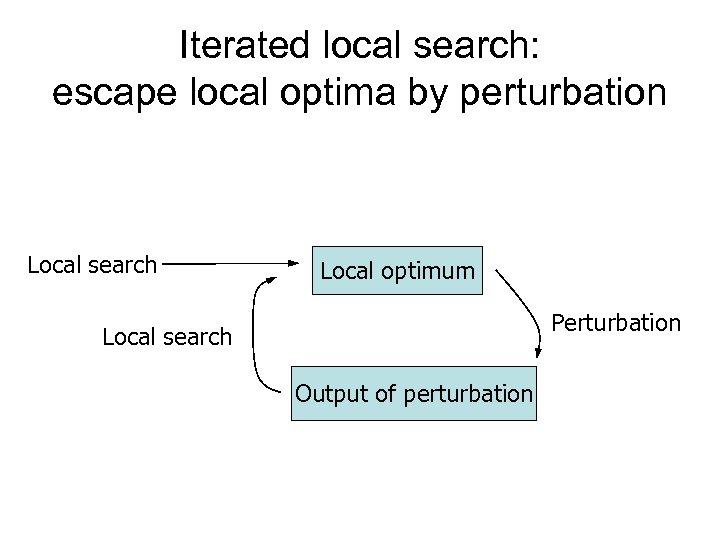 Iterated local search: escape local optima by perturbation Local search Local optimum Perturbation Local