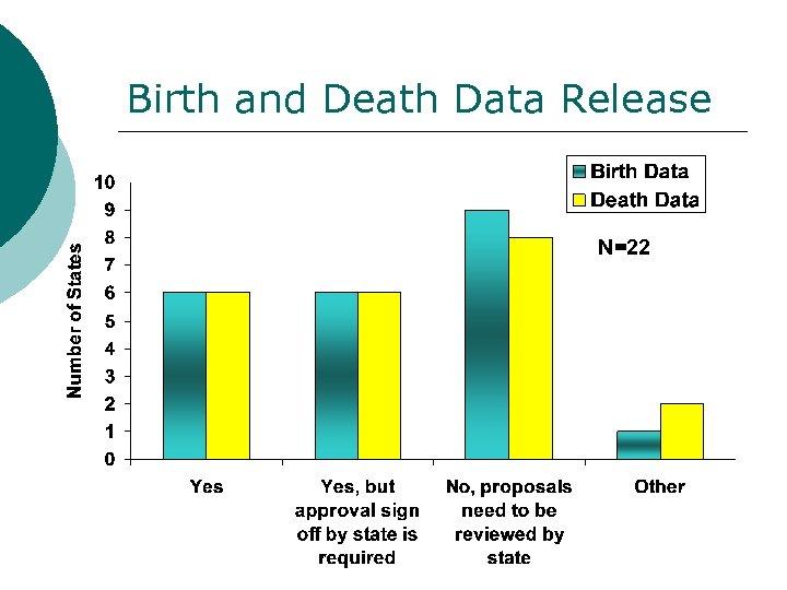 Birth and Death Data Release N=22