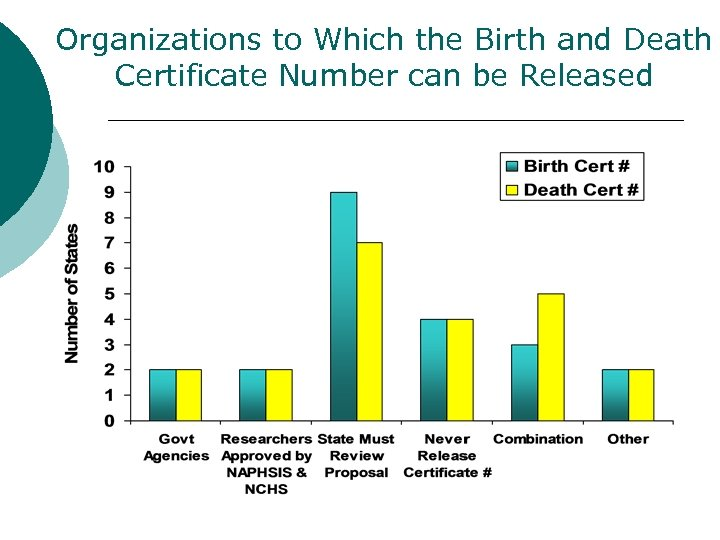 Organizations to Which the Birth and Death Certificate Number can be Released