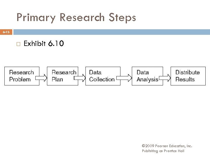 Primary Research Steps 6 -15 Exhibit 6. 10 © 2009 Pearson Education, Inc. Publishing