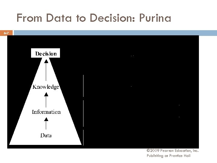 From Data to Decision: Purina 6 -7 © 2009 Pearson Education, Inc. Publishing as