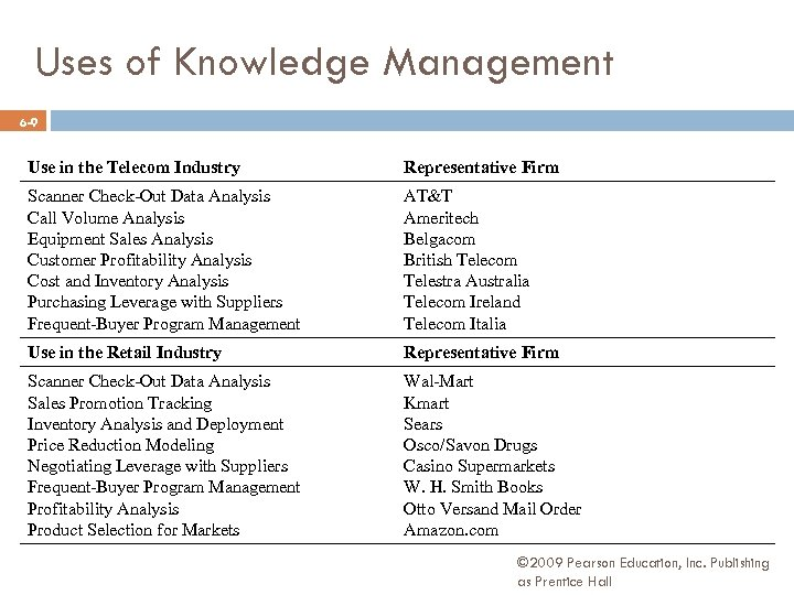 Uses of Knowledge Management 6 -9 Use in the Telecom Industry Representative Firm Scanner