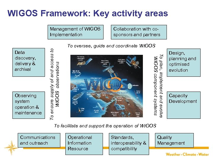 WIGOS Framework: Key activity areas Observing system operation & maintenance Collaboration with cosponsors and