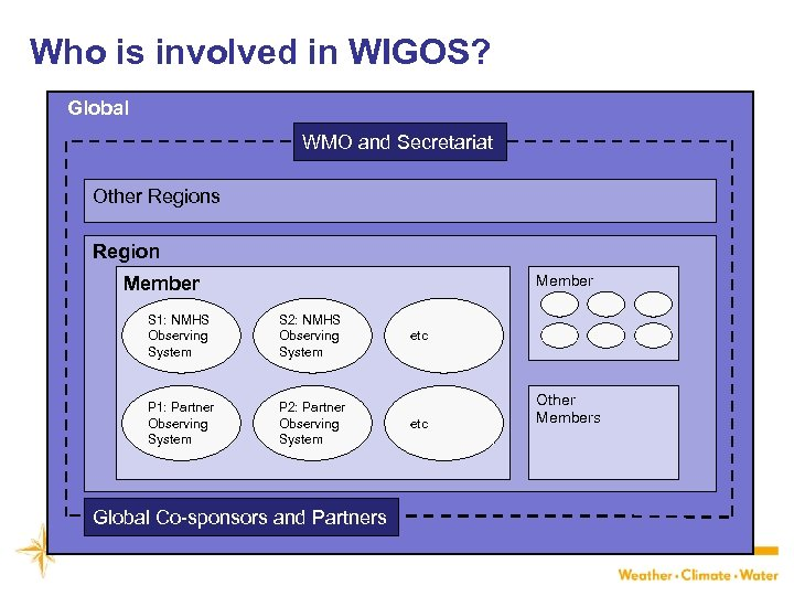 Who is involved in WIGOS? Global WMO and Secretariat Other Regions Region Member S