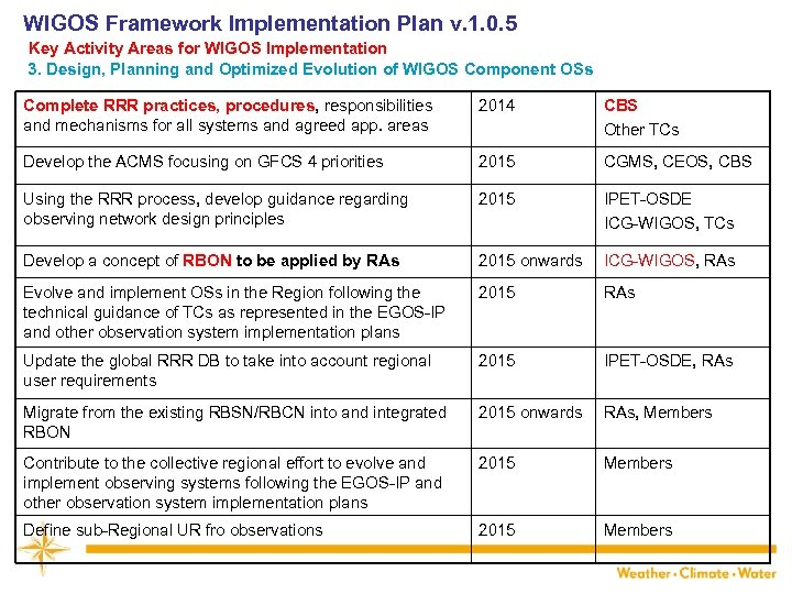 WIGOS Framework Implementation Plan v. 1. 0. 5 Key Activity Areas for WIGOS Implementation