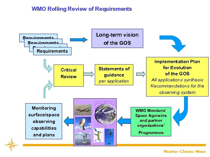 WMO Rolling Review of Requirements Long-term vision Requirements of the GOS Critical Review Statements